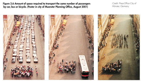 Transport Compared